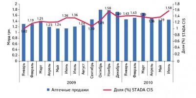 Динамика объема аптечных продаж лекарственных средств вцелом иудельный вес вэтом объеме компании STADA CIS вУкраине вянваре 2009 — июне 2010 г.