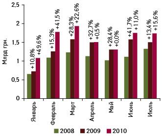 Объем фармацевтического рынка вценах производителя поитогам января–июля 2008–2010?гг. суказанием темпов прироста посравнению саналогичным периодом предыдущего года