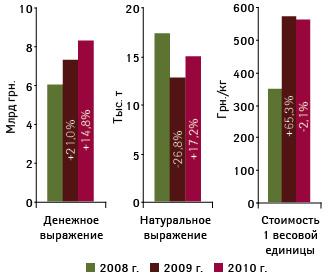 Объем импорта готовых лекарственных средств вУкраину вденежном инатуральном выражении, а также стоимость 1 весовой единицы вянваре–июле 2008–2010?гг. суказанием темпов прироста/убыли посравнению саналогичным периодом предыдущего года
