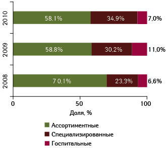 Вклад различных типов дистрибьюторов вобщий объем импорта готовых лекарственных средств вУкраину вденежном выражении вянваре–июле 2008–2010?гг.