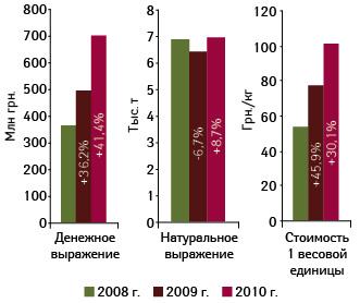 Объем украинского экспорта готовых лекарственных средств вденежном инатуральном выражении, а также стоимость 1 весовой единицы вянваре–июле 2008–2010?гг. суказанием темпов прироста/убыли посравнению саналогичным периодом предыдущего года