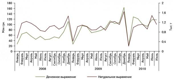 Динамика украинского экспорта готовых лекарственных средств вденежном инатуральном выражении вянваре 2008 — июле 2010?г.