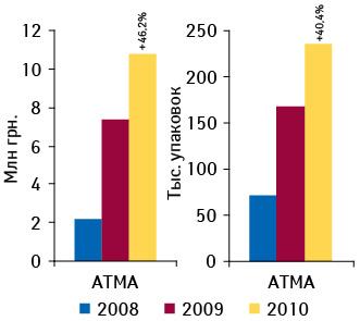 Объем аптечных продаж препарата АТМА® вденежном инатуральном выражении поитогам 8 мес 2008–2010 гг. суказанием процента прироста посравнению саналогичным периодом предыдущего года