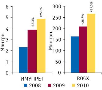 Объем аптечных продаж препаратов конкурентной группы R05X ибрэнда ИМУПРЕТ вденежном выражении поитогам января–сентября 2008–2010 гг. суказанием темпов прироста посравнению саналогичным периодом предыдущего года