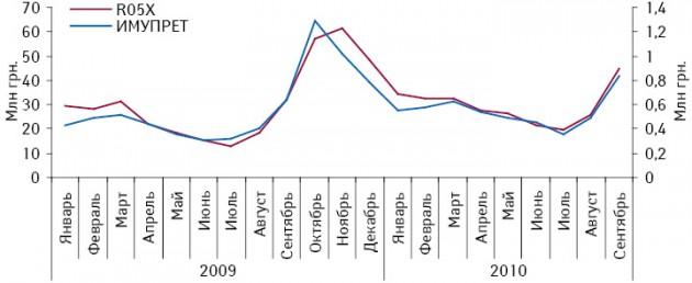 Динамика объема аптечных продаж конкурентной группы R05X ибрэнда ИМУПРЕТ вденежном выражении вянваре 2009 — сентябре 2010 г.