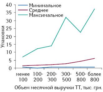 Минимальное, среднее имаксимальное количество проданных упаковок брэнда ИМУПРЕТ вразличных ТТ, сгруппированных поих финансовым характеристикам, всентябре 2010 г.