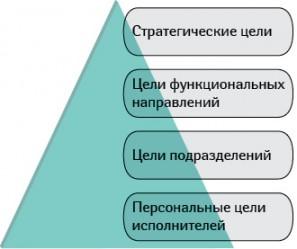 Цель бизнеса спозиции собственника