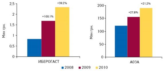 Объем аптечных продаж конкурентной группы A03A ибрэнда ИБЕРОГАСТ вденежном выражении поитогам января–августа 2008–2010 гг. суказанием темпов прироста посравнению саналогичным периодом предыдущего года