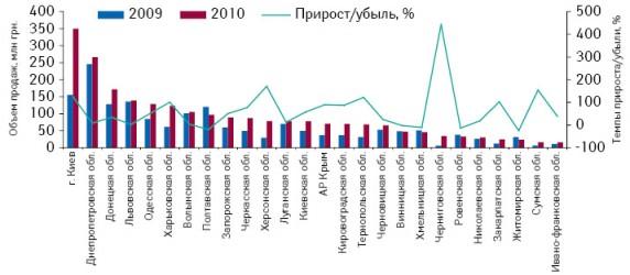 Объем аптечных продаж брэнда ИБЕРОГАСТ вразрезе регионов Украины вденежном выражении поитогам января–августа 2009–2010 гг. суказанием темпов прироста/убыли посравнению саналогичным периодом предыдущего года