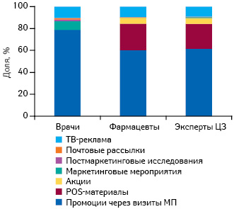Удельный вес различных типов промоционной активности компаний-производителей препаратов вобщем количестве воспоминаний специалистов здравоохранения отаковых поитогам 8мес 2010г.