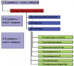 Cтруктурирование ассортимента