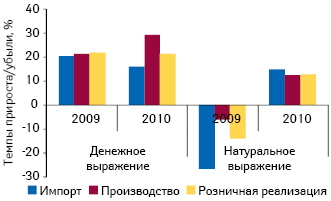 Темпы прироста/убыли импорта, производства ирозничной реализации лекарственных средств вденежном инатуральном выражении поитогам января–сентября 2009–2010 гг. посравнению саналогичным периодом предыдущего года