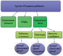 Структура категории