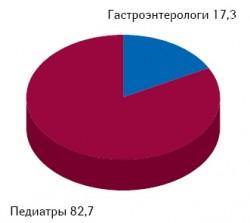 Структура воспоминаний врачей о промоциях брэнда ИБЕРОГАСТ вразрезе различных специальностей поитогам января–августа 2008–2010 гг.