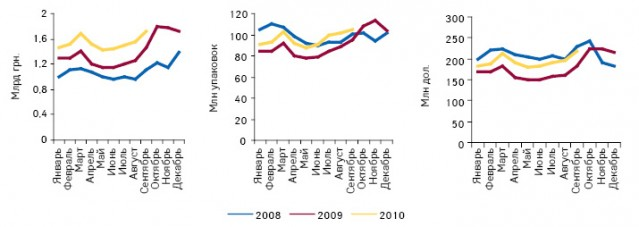 Динамика объема аптечных продаж лекарственных средств вденежном инатуральном выражении, а также долларовом эквиваленте вянваре 2008 — сентябре 2010 г.