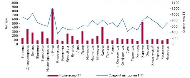 Количество аптечных учреждений (аптеки, аптечные пункты иаптечные киоски) вкрупнейших городах Украины, а также средний выторг на1 торговую точку вэтих городах