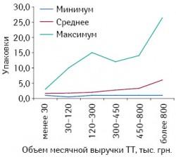 Минимальное, среднее имаксимальное количество проданных упаковок брэнда ИБЕРОГАСТ вразличных ТТ, сгруппированных поих финансовым характеристикам вавгусте 2010 г.
