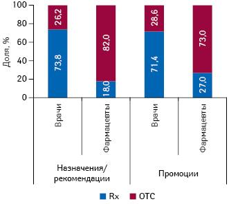 Долевое распределение количества воспоминаний врачей ифармацевтом оназначениях ирекомендациях, атакже опромоциях МП вразрезе Rx иOTC препаратов поитогам 8мес 2010г.