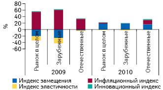 Индикаторы прироста/убыли аптечных продаж лекарственных средств вразрезе отечественного изарубежного производства, а также вцелом порынку вденежном выражении поитогам января–сентября 2010 г. посравнению саналогичным периодом предыдущего года