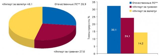 Долевое соотношение сегментов рынка аптечных продаж вденежном выражении, а также темпы их прироста поитогам января–сентября 2010 г. посравнению саналогичным периодом предыдущего года