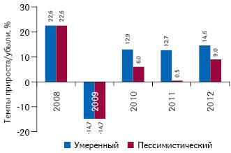 Темпы прироста/убыли розничного рынка лекарственных средств вдолларовом эквиваленте в2008–2009 гг. посравнению спредыдущим годом суказанием прогноза на2010–2012 гг.
