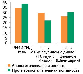 Сравнение анальгетической ипротивовоспалительной активности препарата РЕМИСИД гель снекоторыми аналогами (Чайка Л.А. исоавт., 2002)