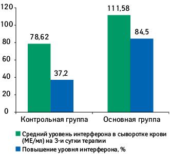 Динамика повышения уровня интерферона всыворотке крови восновной иконтрольной группах (Абатуров А.Е., 2010)