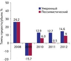 Темпы прироста/убыли объема фармрынка Украины вдолларовом выражении в2008–2012 гг. посравнению спредыдущим годом.