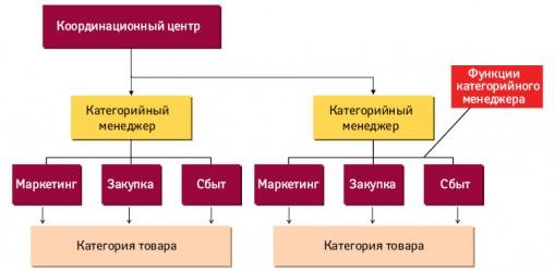 Схема категорийного менеджмента