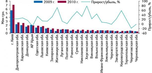 Объем аптечных продаж брэнда СИНУПРЕТ® вразрезе регионов Украины вденежном выражении вянваре–октябре 2009–2010 гг. суказанием темпов прироста/убыли посравнению саналогичным периодом предыдущего года