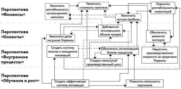 Стратегическая карта организации