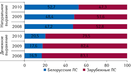 Структура аптечных закупок лекарственных средств вденежном инатуральном выражении вразрезе препаратов белорусского изарубежного производства поитогам января–августа 2008–2010гг.