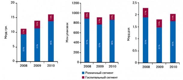 Динамика объема рынка лекарственных средств вразрезе розничного игоспитального сегментов суказанием их долевого участия внациональной валюте, натуральном выражении, а также долларовом эквиваленте поитогам 9 мес 2008–2010 гг.