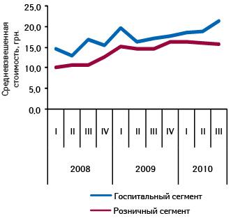 Средневзвешенная стоимость 1 упаковки лекарственных средств врозничном игоспитальном сегменте поитогам I кв. 2008 — III кв. 2010 г.