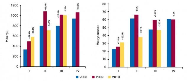 Динамика госпитальных закупок лекарственных средств вденежном инатуральном выражении поитогам I кв. 2008  — III кв. 2010 г. суказанием темпов прироста/убыли посравнению саналогичным периодом предыдущего года