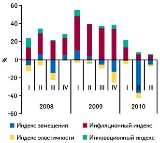 Индикаторы прироста/убыли госпитальных закупок лекарственных средств вденежном выражении поитогам I кв. 2008 — III кв. 2010 г. посравнению саналогичным периодом предыдущего года