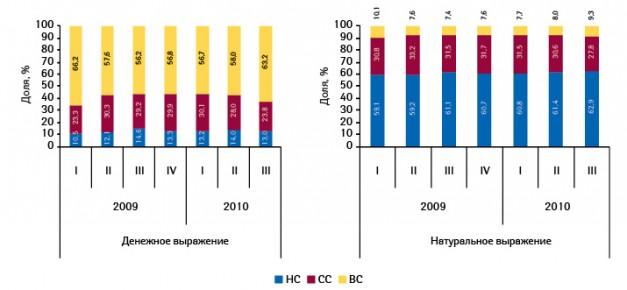Структура госпитальных закупок лекарственных средств вразрезе ценовых ниш вденежном инатуральном выражении поитогам I кв. 2009 — III кв. 2010 г.