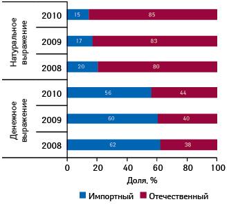 Структура госпитальных закупок лекарственных средств вразрезе зарубежного иотечественного производства вденежном инатуральном выражении поитогам 9 мес 2008–2010 гг.