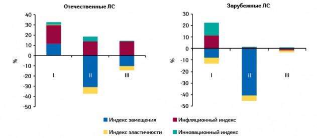 Индикаторы прироста/убыли госпитальных закупок лекарственных средств вразрезе отечественного изарубежного производства вденежном выражении поитогам I–III кв. 2010 г. посравнению саналогичным периодом предыдущего года