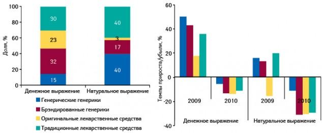 Структура госпитальных закупок лекарственных средств вразрезе их рыночного статуса вденежном инатуральном выражении поитогам 9 мес 2010 г., а также темпы прироста/убыли объема госпитального рынка вэтих сегментах поитогам 9 мес 2009–2010 г. посравнению саналогичным периодом предыдущего года
