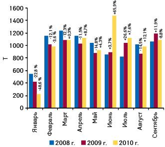 Динамика украинского экспорта готовых лекарственных средств внатуральном выражении вянваре–сентябре 2008–2010 гг. суказанием темпов прироста/убыли посравнению саналогичным периодом предыдущего года