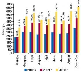 Динамика объема отечественного производства готовых лекарственных средств вденежном выражении вянваре–сентябре 2008–2010 гг. суказанием темпов прироста посравнению саналогичным периодом предыдущего года