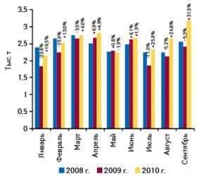 Динамика объема отечественного производства готовых лекарственных средств внатуральном выражении вянваре–сентябре 2008–2010 гг. суказанием темпов прироста/убыли посравнению саналогичным периодом предыдущего года