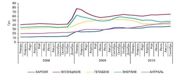 Динамика средневзвешенной стоимости топ-5 торговых наименований группы A05B A «Гепатотропные препараты» втвердой форме выпуска вянваре 2008 — сентябре 2010 г.