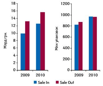 Объем поставок дистрибьюторами ваптечные учреждения (Sale In) ирозничной реализации (Sale Out) лекарственных средств вденежном инатуральном выражении поитогам января–октября 2009–2010 гг.