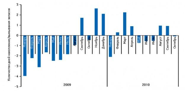 Изменение аптечных товарных запасов лекарственных средств вянваре 2009 — октябре 2010 г.
