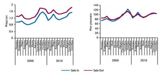 Динамика поставок дистрибьюторами ваптечные учреждения (Sale In) ирозничной реализации (Sale Out) лекарственных средств вденежном инатуральном выражении вянваре 2009 — октябре 2010 г.