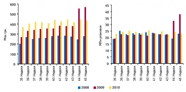 Объем аптечных продаж лекарственных средств на35–44-й неделе 2008–2010 гг.