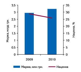 Объем валовой маржи аптечных учреждений исредневзвешенной торговой наценки налекарственные средства поитогам января–октября 2009–2010 гг.