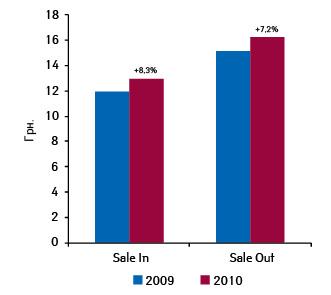 Средневзвешенная стоимость 1 упаковки лекарственных средств вценах оптовых поставок дистрибьюторов ирозничной реализации поитогам января–октября 2009–2010 гг.